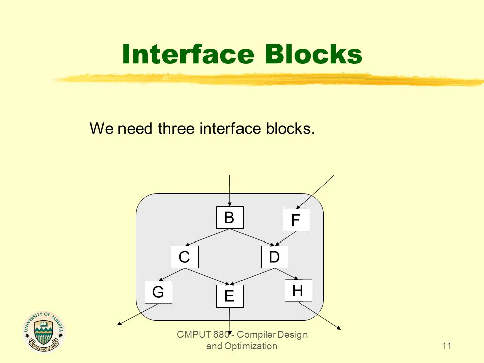 CMPUT Compiler Design and Optimization11 Interface Blocks We need three interface blocks.