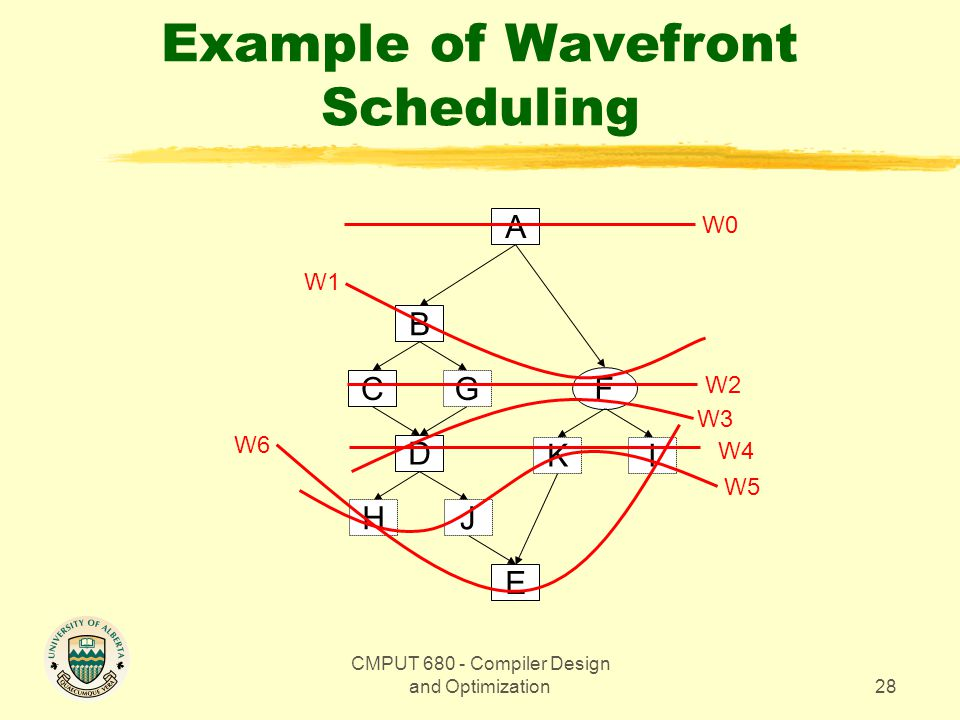 CMPUT 680 - Compiler Design and Optimization28 Example of Wavefront Scheduling A F B D CG E JH KI W0 W2 W4 W1 W6 W3 W5