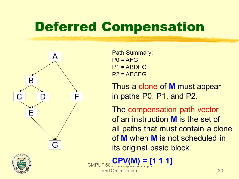 CMPUT 680 - Compiler Design and Optimization30 Deferred Compensation A B E CD G F Path Summary: P0 = AFG P1 = ABDEG P2 = ABCEG Thus a clone of M must appear in paths P0, P1, and P2.