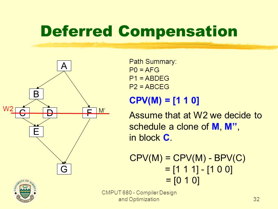 CMPUT 680 - Compiler Design and Optimization32 Deferred Compensation A B E CD G F Path Summary: P0 = AFG P1 = ABDEG P2 = ABCEG CPV(M) = [1 1 0] W2 Assume that at W2 we decide to schedule a clone of M, M'', in block C.