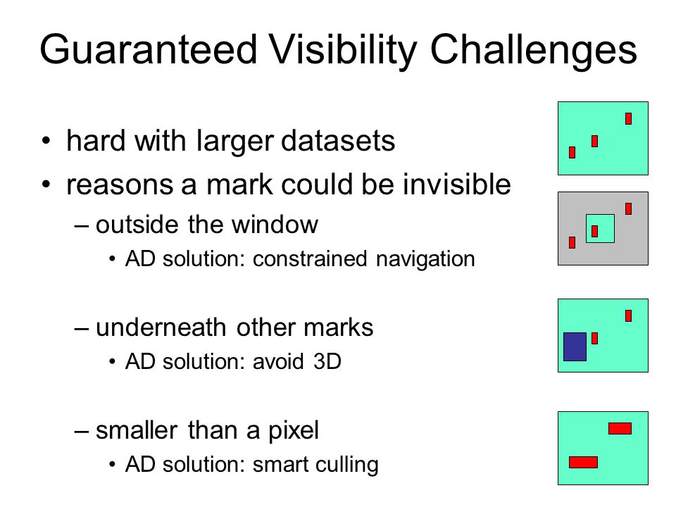 11 Guaranteed Visibility Challenges hard with larger datasets reasons a mark could be invisible –outside the window AD solution: constrained navigation –underneath other marks AD solution: avoid 3D –smaller than a pixel AD solution: smart culling
