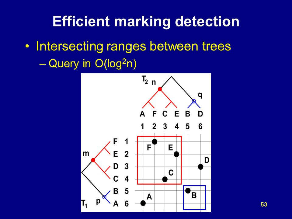 53 Efficient marking detection Intersecting ranges between trees –Query in O(log 2 n)