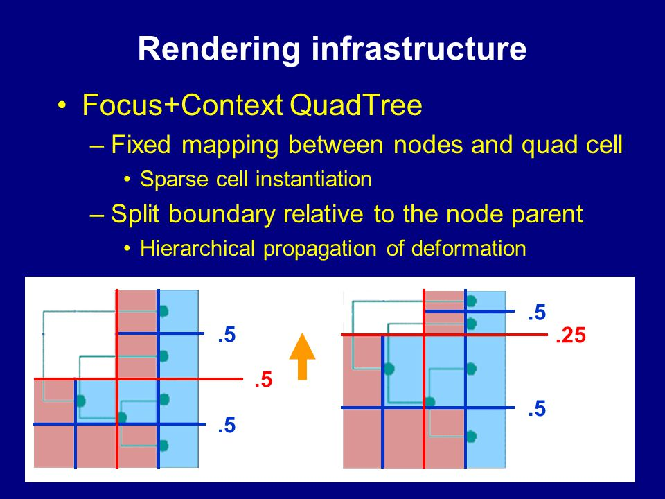 54 Rendering infrastructure Focus+Context QuadTree –Fixed mapping between nodes and quad cell Sparse cell instantiation –Split boundary relative to th