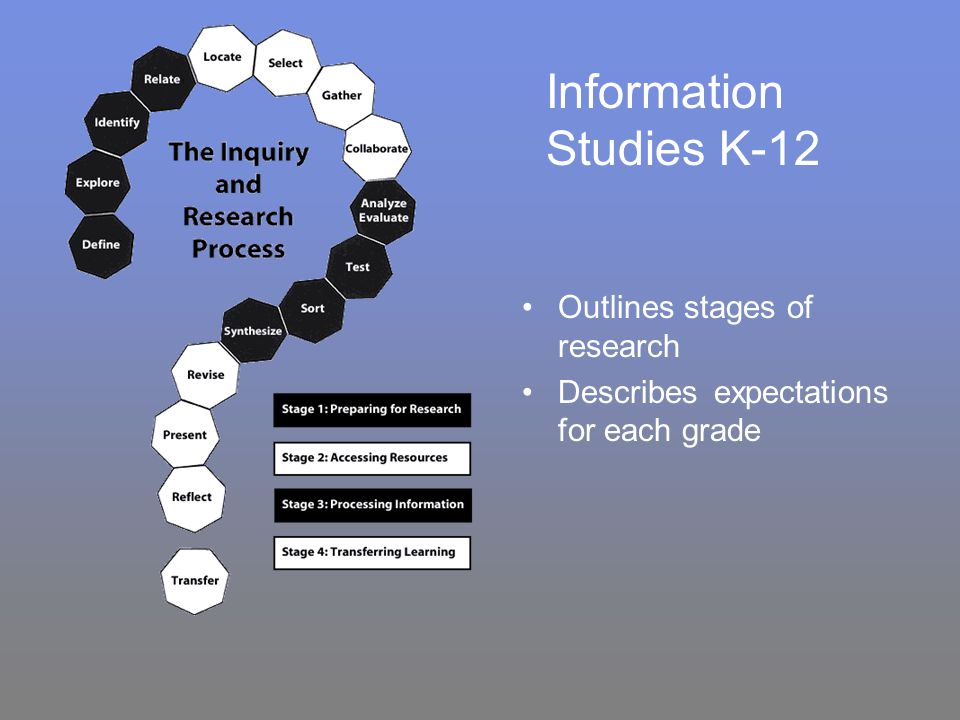 Information Studies K-12 Outlines stages of research Describes expectations for each grade
