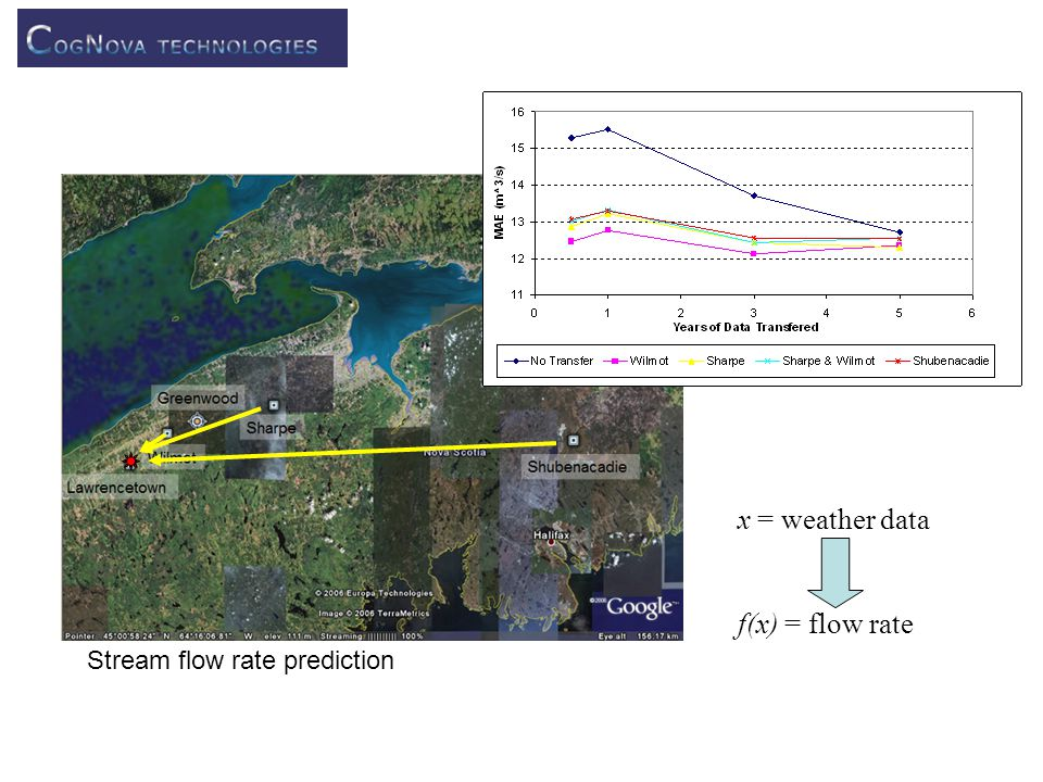 Stream flow rate prediction x = weather data f(x) = flow rate