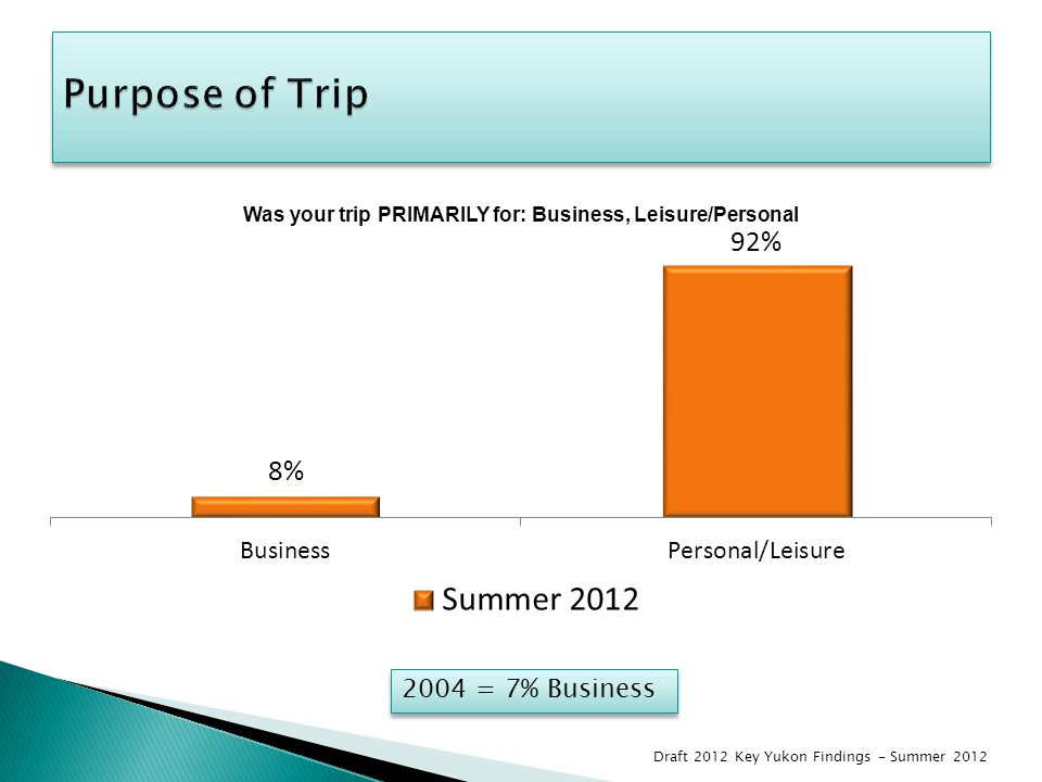 2004 = 7% Business Draft 2012 Key Yukon Findings - Summer 2012
