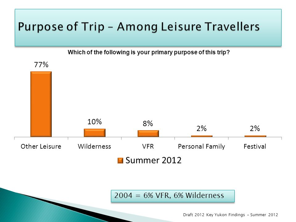 2004 = 6% VFR, 6% Wilderness Draft 2012 Key Yukon Findings - Summer 2012