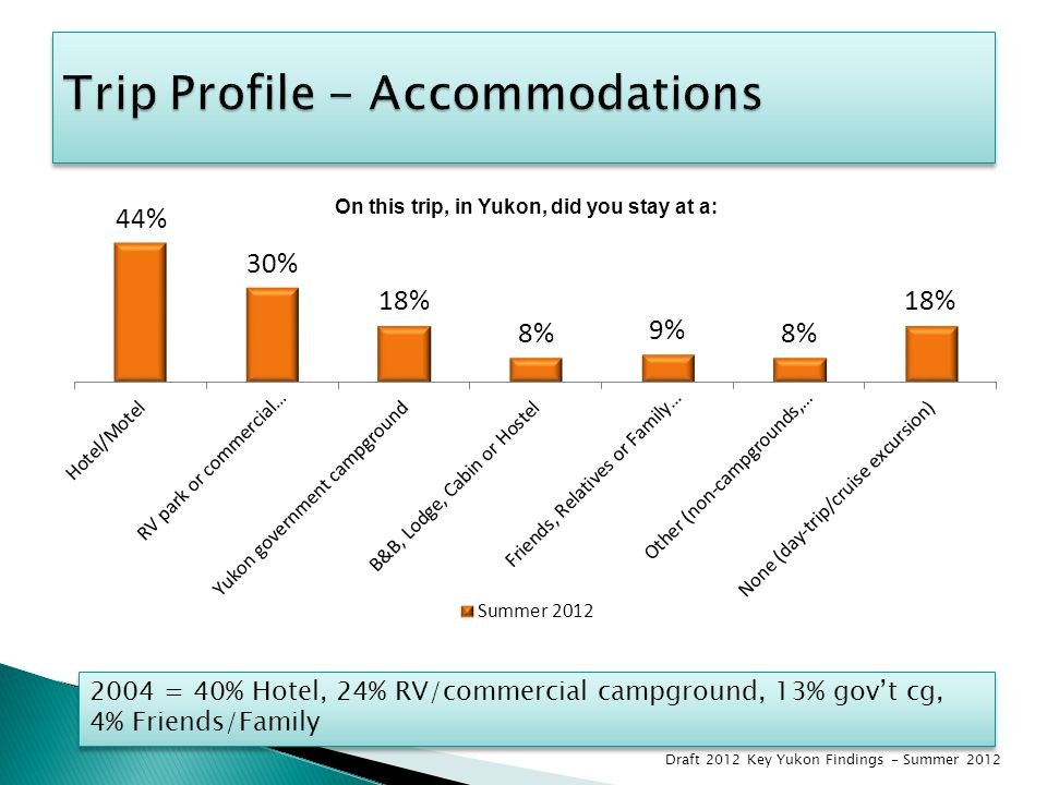 2004 = 40% Hotel, 24% RV/commercial campground, 13% gov't cg, 4% Friends/Family 2004 = 40% Hotel, 24% RV/commercial campground, 13% gov't cg, 4% Frien