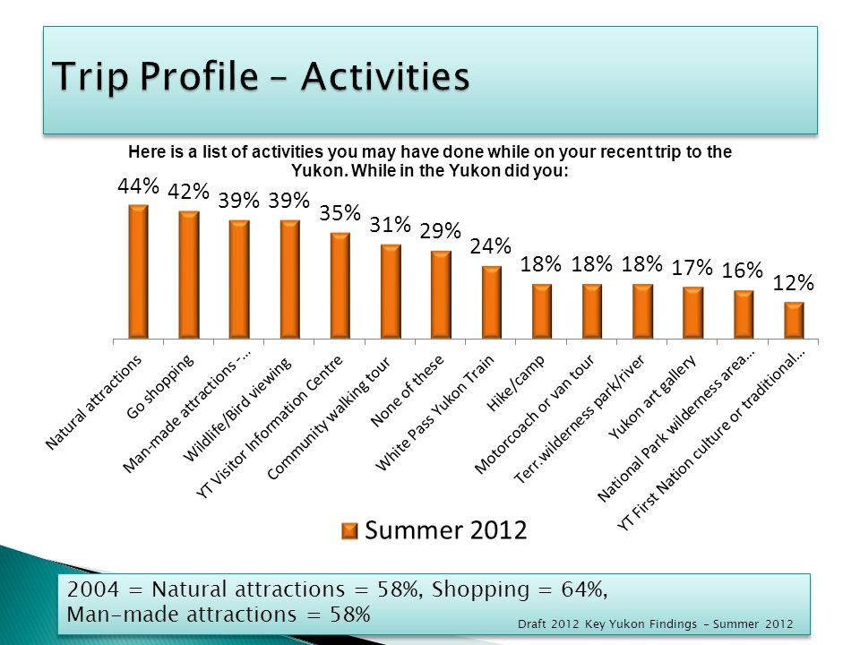 2004 = Natural attractions = 58%, Shopping = 64%, Man-made attractions = 58% 2004 = Natural attractions = 58%, Shopping = 64%, Man-made attractions = 58% Draft 2012 Key Yukon Findings - Summer 2012