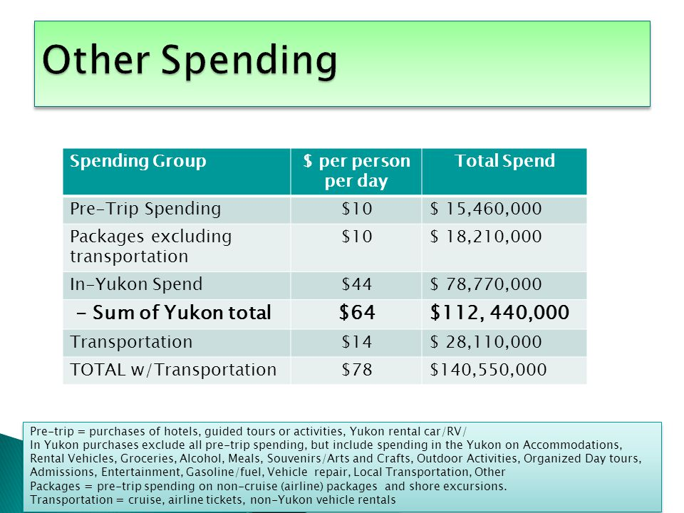 $10 Per Person Per Day $10 Per Person Per Day Spending Group$ per person per day Total Spend Pre-Trip Spending$10$ 15,460,000 Packages excluding transportation $10$ 18,210,000 In-Yukon Spend$44$ 78,770,000 - Sum of Yukon total$64$112, 440,000 Transportation$14$ 28,110,000 TOTAL w/Transportation$78$140,550,000 Pre-trip = purchases of hotels, guided tours or activities, Yukon rental car/RV/ In Yukon purchases exclude all pre-trip spending, but include spending in the Yukon on Accommodations, Rental Vehicles, Groceries, Alcohol, Meals, Souvenirs/Arts and Crafts, Outdoor Activities, Organized Day tours, Admissions, Entertainment, Gasoline/fuel, Vehicle repair, Local Transportation, Other Packages = pre-trip spending on non-cruise (airline) packages and shore excursions.