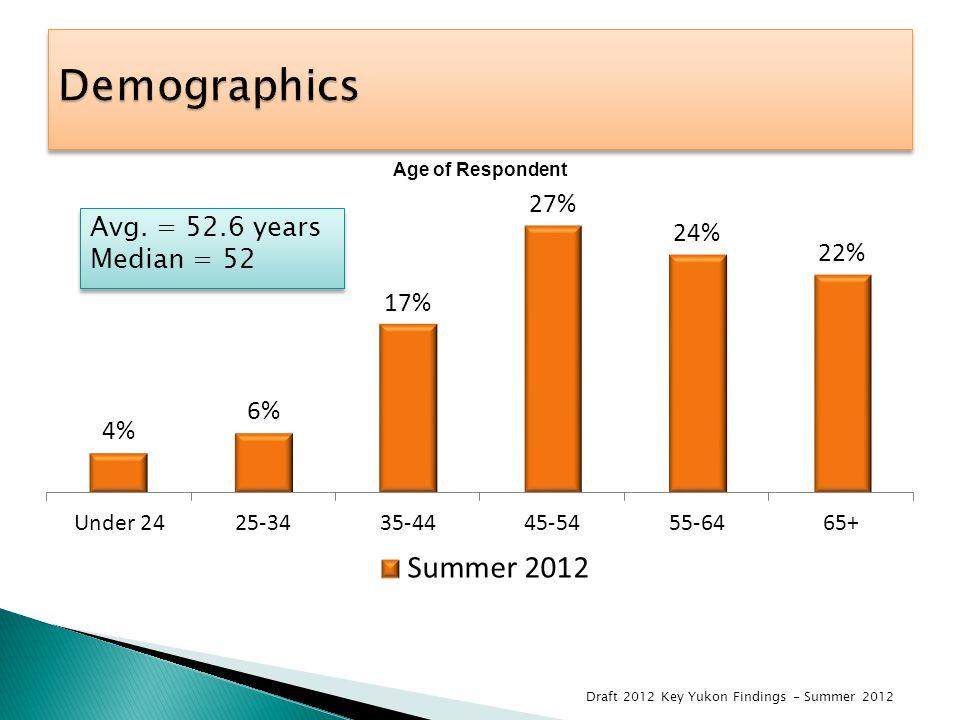 Avg. = 52.6 years Median = 52 Avg. = 52.6 years Median = 52 Draft 2012 Key Yukon Findings - Summer 2012