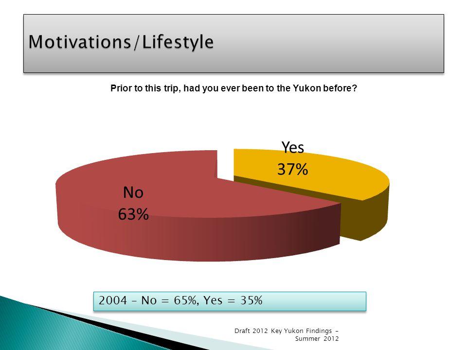 2004 – No = 65%, Yes = 35% Draft 2012 Key Yukon Findings - Summer 2012
