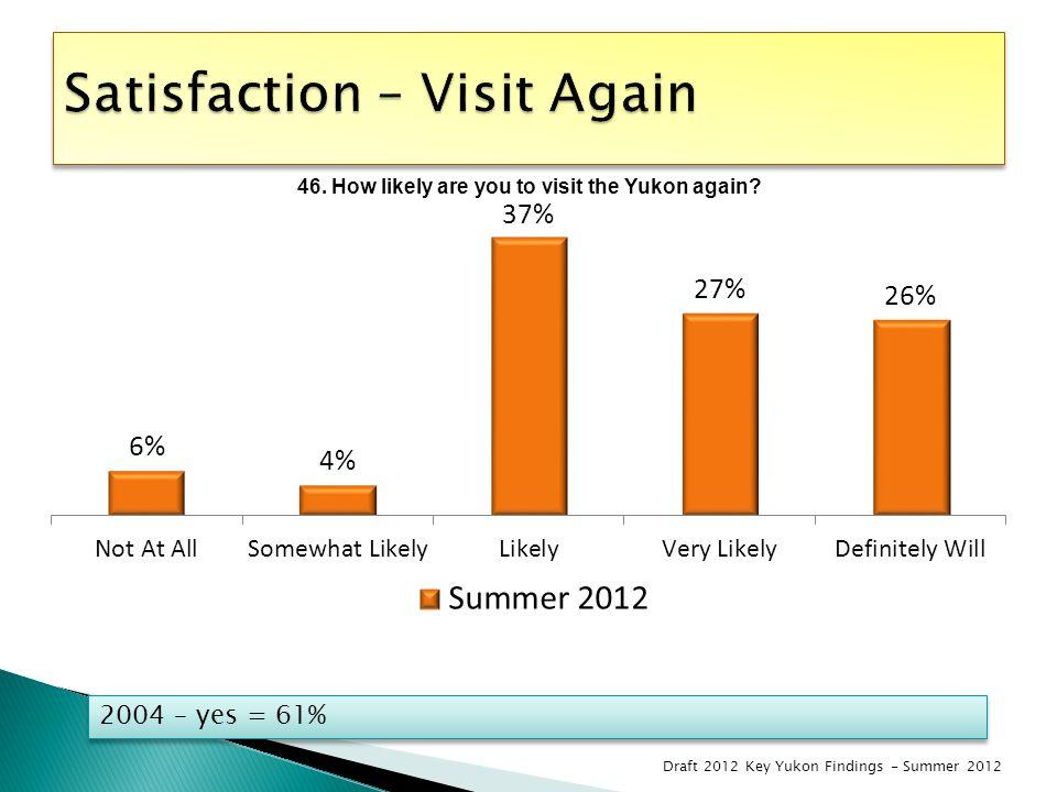 2004 – yes = 61% Draft 2012 Key Yukon Findings - Summer 2012