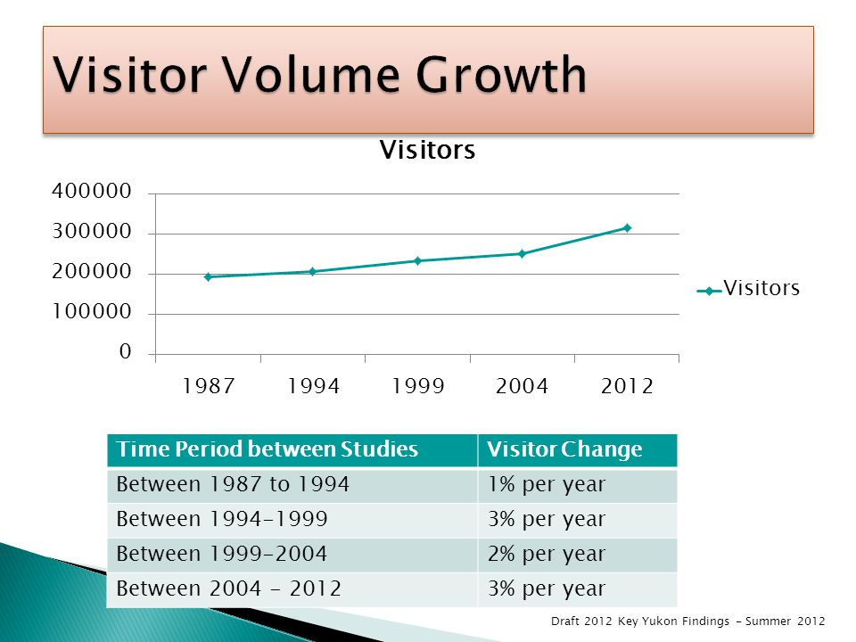 Time Period between StudiesVisitor Change Between 1987 to 19941% per year Between 1994-19993% per year Between 1999-20042% per year Between 2004 - 20123% per year Draft 2012 Key Yukon Findings - Summer 2012