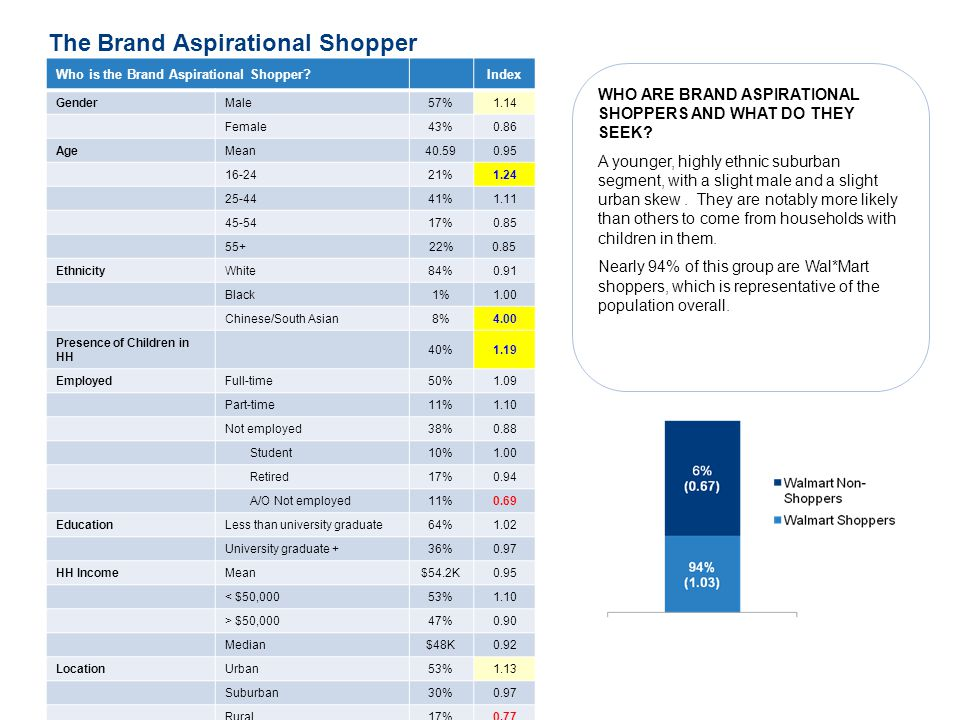 3 The Brand Aspirational Shopper Who is the Brand Aspirational Shopper?Index GenderMale 57%1.14 Female 43%0.86 AgeMean 40.590.95 16-24 21%1.24 25-44 4
