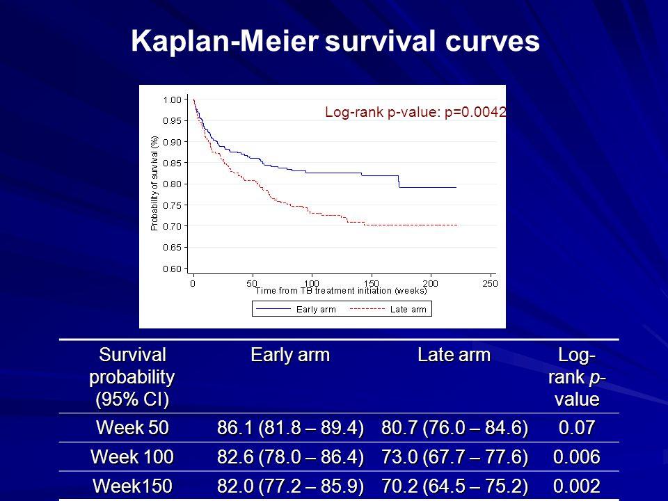 Log-rank p-value: p=0.0042 Survival probability (95% CI) Early arm Late arm Log- rank p- value Week 50 86.1 (81.8 – 89.4) 80.7 (76.0 – 84.6) 0.07 Week