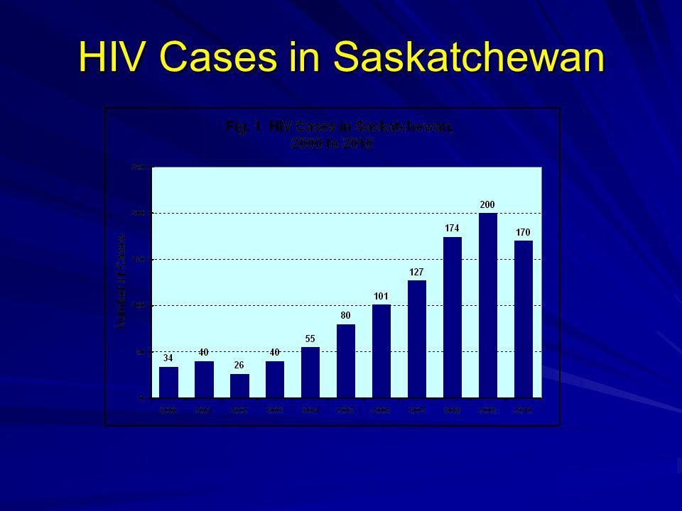 HIV Cases in Saskatchewan