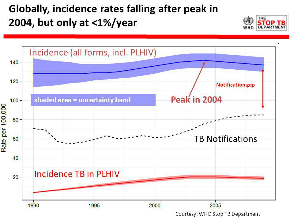 Globally, incidence rates falling after peak in 2004, but only at <1%/year Peak in 2004 Incidence (all forms, incl. PLHIV) TB Notifications Incidence