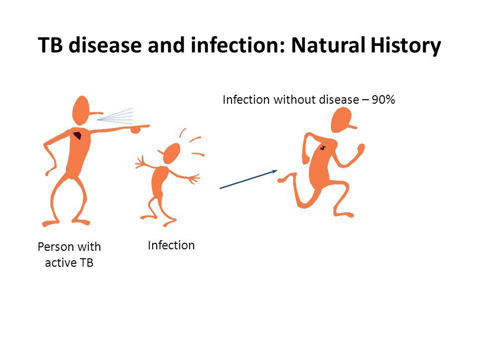 TB disease and infection: Natural History Infection Progression to active TB disease - 10% Infection without disease – 90% Person with active TB Preventive treatment: Isoniazid
