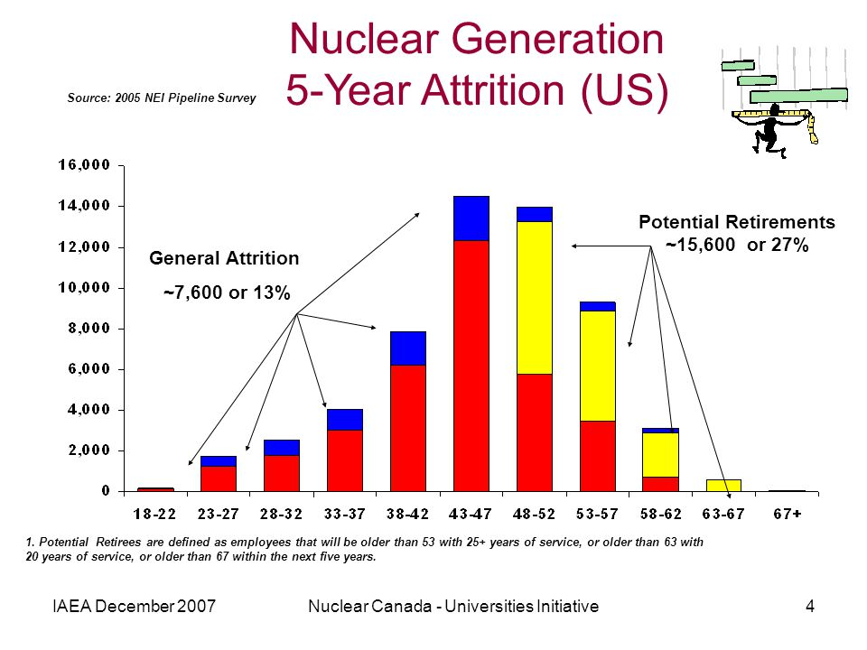 IAEA December 2007Nuclear Canada - Universities Initiative4 Nuclear Generation 5-Year Attrition (US) Source: 2005 NEI Pipeline Survey 1. Potential Ret