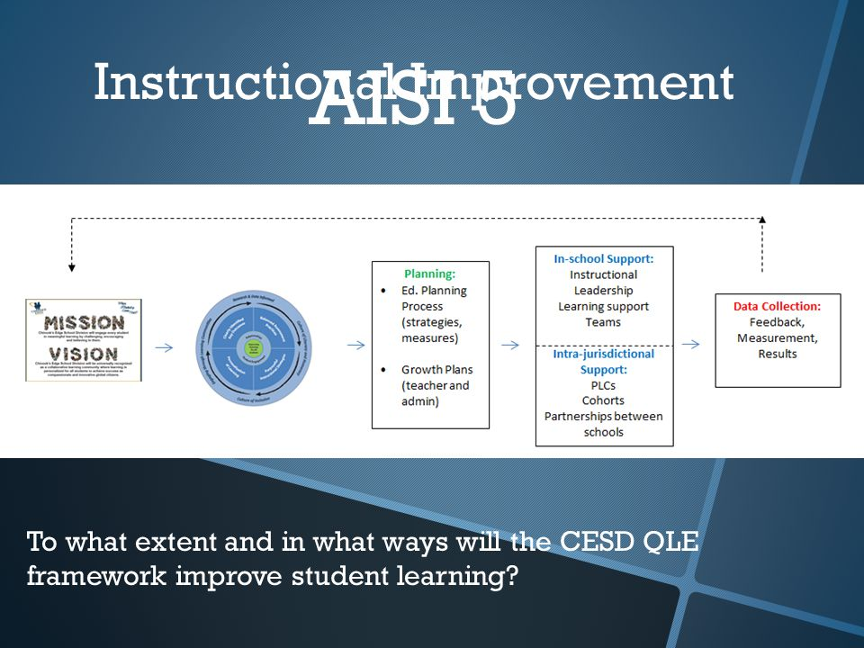 AISI 5 Instructional Improvement To what extent and in what ways will the CESD QLE framework improve student learning