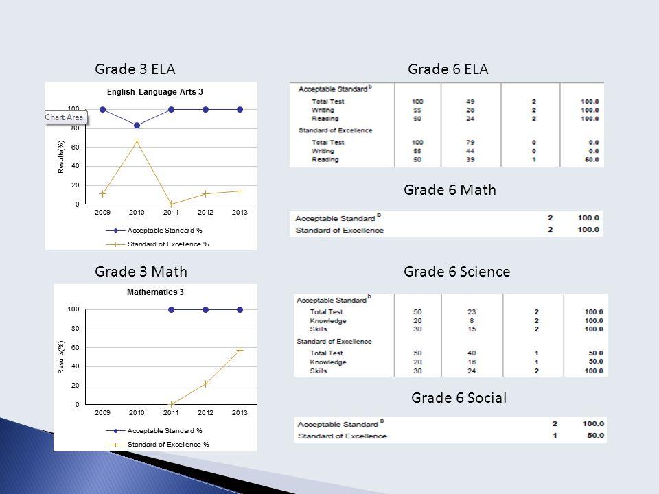 Grade 3 ELA Grade 3 Math Grade 6 ELA Grade 6 Science Grade 6 Math Grade 6 Social