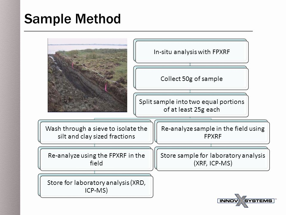 In-situ analysis with FPXRFCollect 50g of sample Split sample into two equal portions of at least 25g each Re-analyze sample in the field using FPXRF