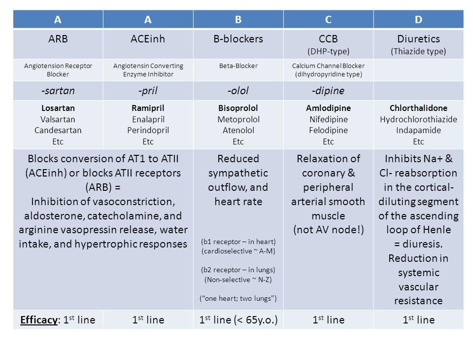 AABCD ARBACEinhB-blockersCCB (DHP-type) Diuretics (Thiazide type) Angiotension Receptor Blocker Angiotensin Converting Enzyme Inhibitor Beta-BlockerCa