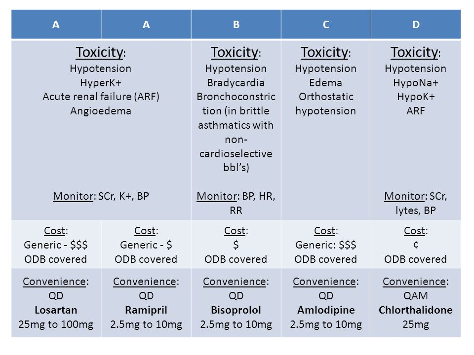 AABCD Toxicity : Hypotension HyperK+ Acute renal failure (ARF) Angioedema Monitor: SCr, K+, BP Toxicity : Hypotension Bradycardia Bronchoconstric tion (in brittle asthmatics with non- cardioselective bbl's) Monitor: BP, HR, RR Toxicity : Hypotension Edema Orthostatic hypotension Toxicity : Hypotension HypoNa+ HypoK+ ARF Monitor: SCr, lytes, BP Cost: Generic - $$$ ODB covered Cost: Generic - $ ODB covered Cost: $ ODB covered Cost: Generic: $$$ ODB covered Cost: ¢ ODB covered Convenience: QD Losartan 25mg to 100mg Convenience: QD Ramipril 2.5mg to 10mg Convenience: QD Bisoprolol 2.5mg to 10mg Convenience: QD Amlodipine 2.5mg to 10mg Convenience: QAM Chlorthalidone 25mg