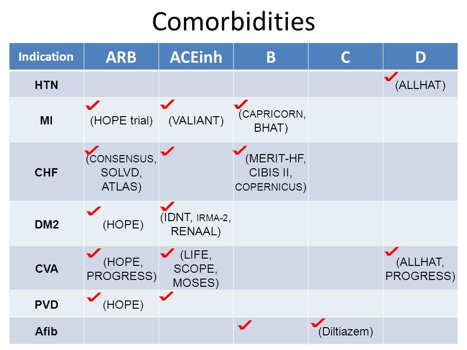 Comorbidities Indication ARBACEinhBCD HTN (ALLHAT) MI(HOPE trial)(VALIANT) ( CAPRICORN, BHAT) CHF ( CONSENSUS, SOLVD, ATLAS) (MERIT-HF, CIBIS II, COPERNICUS ) DM2 (HOPE) (IDNT, IRMA-2, RENAAL) CVA (HOPE, PROGRESS) (LIFE, SCOPE, MOSES) (ALLHAT, PROGRESS) PVD (HOPE) Afib (Diltiazem)