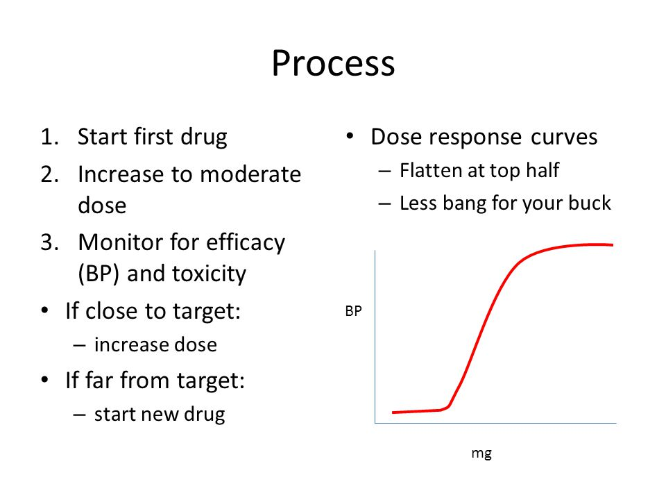 Process 1.Start first drug 2.Increase to moderate dose 3.Monitor for efficacy (BP) and toxicity If close to target: – increase dose If far from target: – start new drug Dose response curves – Flatten at top half – Less bang for your buck mg BP