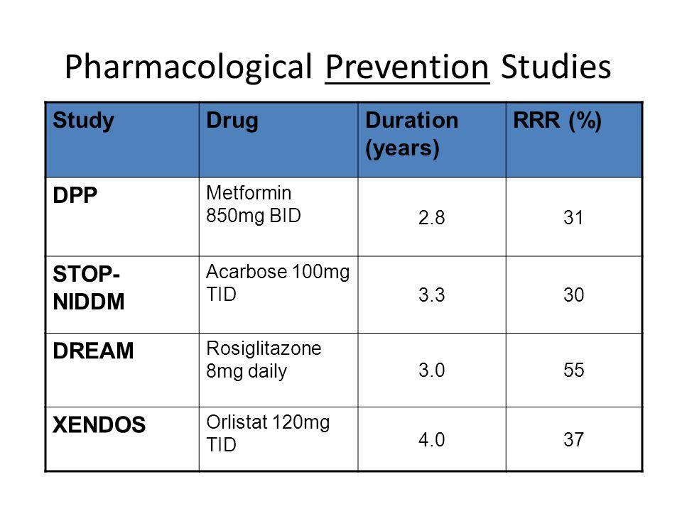 Pharmacological Prevention Studies StudyDrugDuration (years) RRR (%) DPP Metformin 850mg BID 2.831 STOP- NIDDM Acarbose 100mg TID 3.330 DREAM Rosiglit