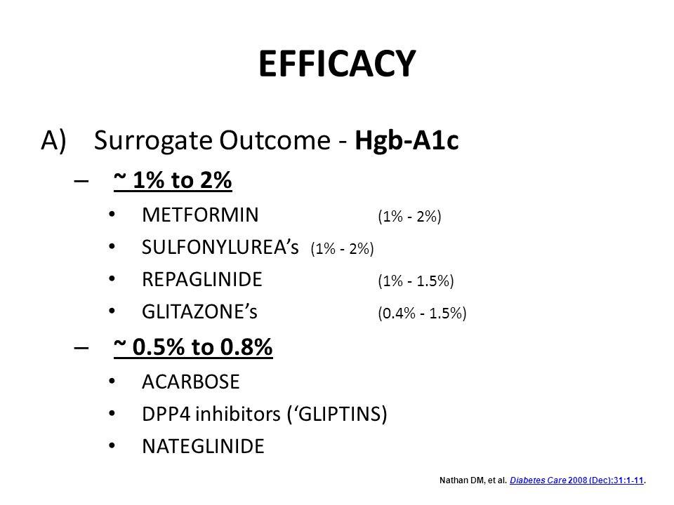 EFFICACY A) Surrogate Outcome - Hgb-A1c – ~ 1% to 2% METFORMIN (1% - 2%) SULFONYLUREA's (1% - 2%) REPAGLINIDE (1% - 1.5%) GLITAZONE's (0.4% - 1.5%) –