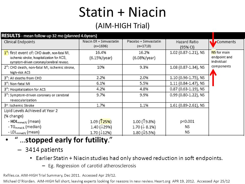 """"""" …stopped early for futility."""" – 3414 patients Earlier Statin + Niacin studies had only showed reduction in soft endpoints. – Eg. Regression of carot"""