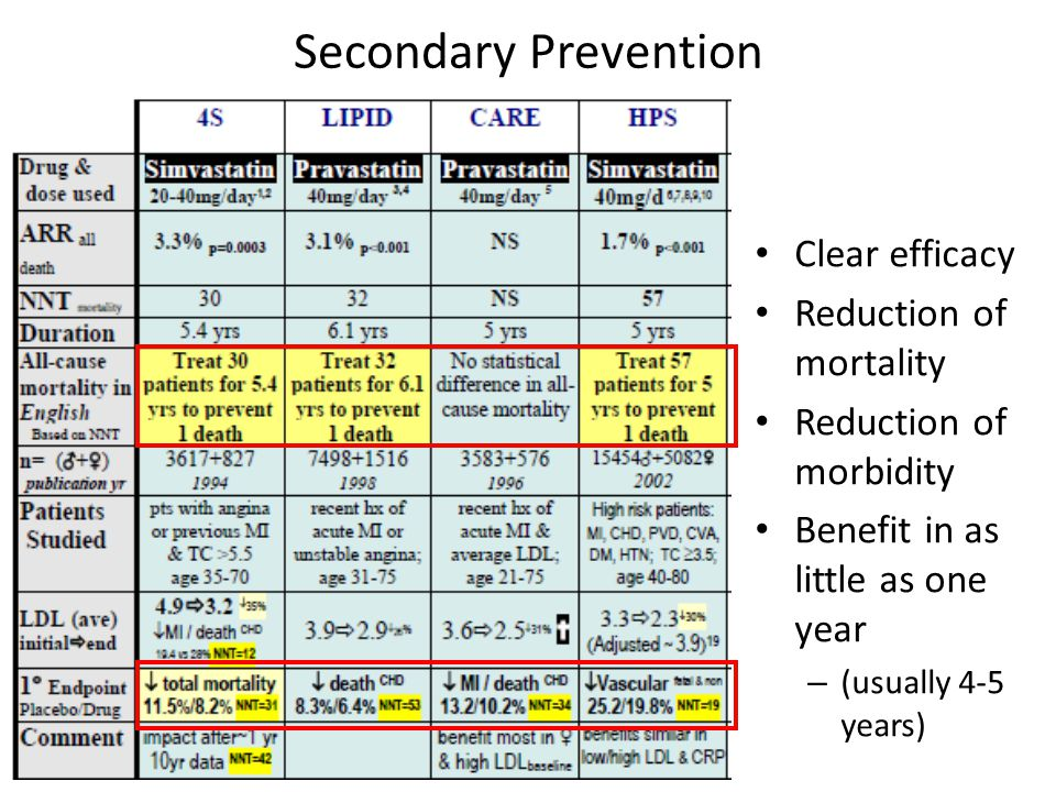 Secondary Prevention Clear efficacy Reduction of mortality Reduction of morbidity Benefit in as little as one year – (usually 4-5 years)