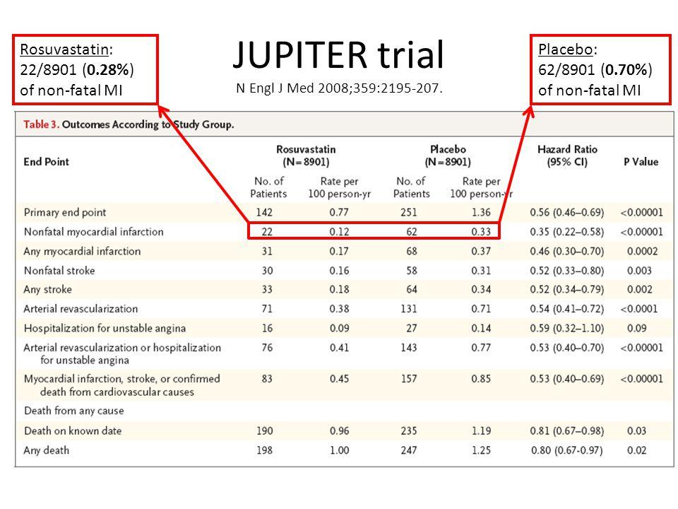 JUPITER trial N Engl J Med 2008;359:2195-207. Rosuvastatin: 22/8901 (0.28%) of non-fatal MI Placebo: 62/8901 (0.70%) of non-fatal MI