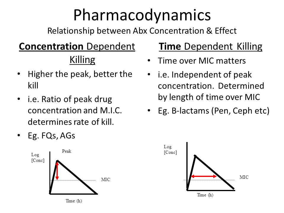 Pharmacodynamics Relationship between Abx Concentration & Effect Concentration Dependent Killing Higher the peak, better the kill i.e. Ratio of peak d