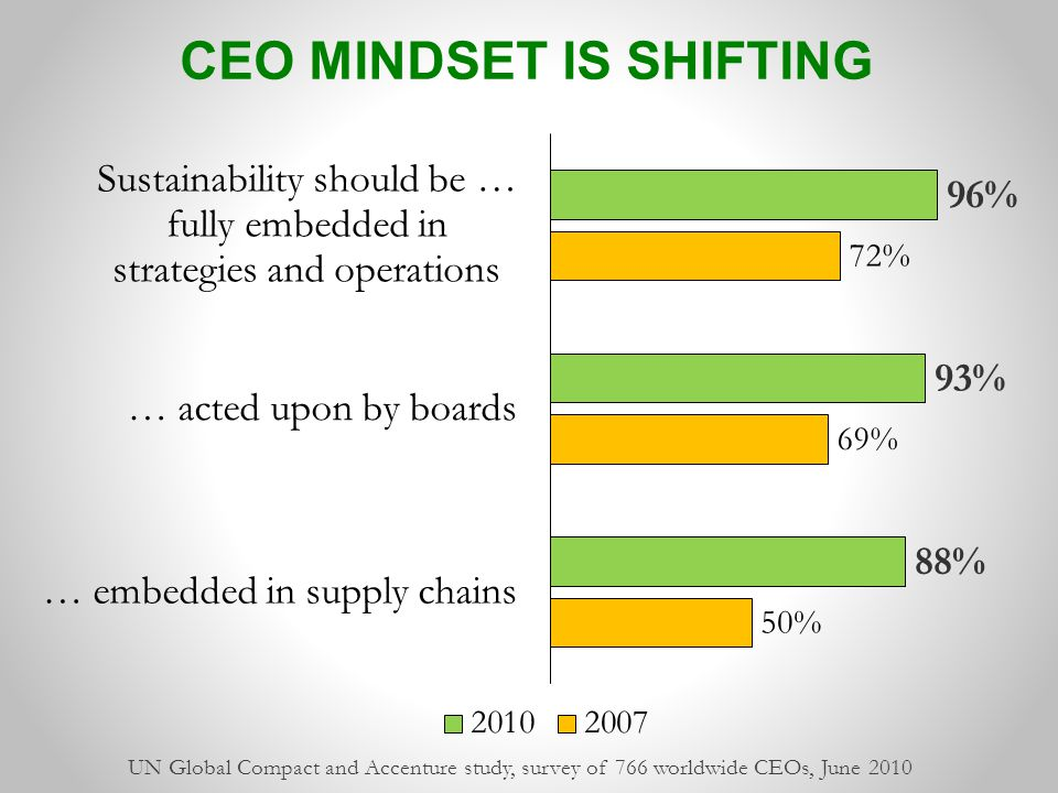 UN Global Compact and Accenture study, survey of 766 worldwide CEOs, June 2010 CEO MINDSET IS SHIFTING