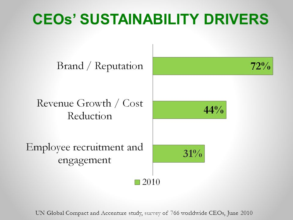 CEOs' SUSTAINABILITY DRIVERS UN Global Compact and Accenture study, survey of 766 worldwide CEOs, June 2010