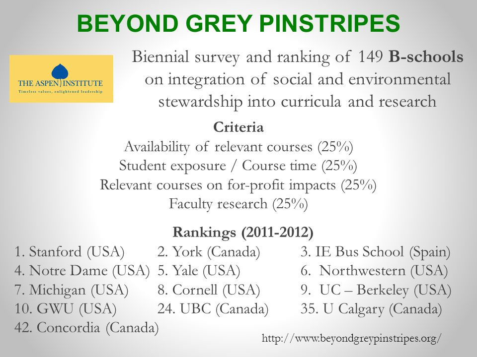 Criteria Availability of relevant courses (25%) Student exposure / Course time (25%) Relevant courses on for-profit impacts (25%) Faculty research (25%) http://www.beyondgreypinstripes.org/ Biennial survey and ranking of 149 B-schools on integration of social and environmental stewardship into curricula and research BEYOND GREY PINSTRIPES Rankings (2011-2012) 1.