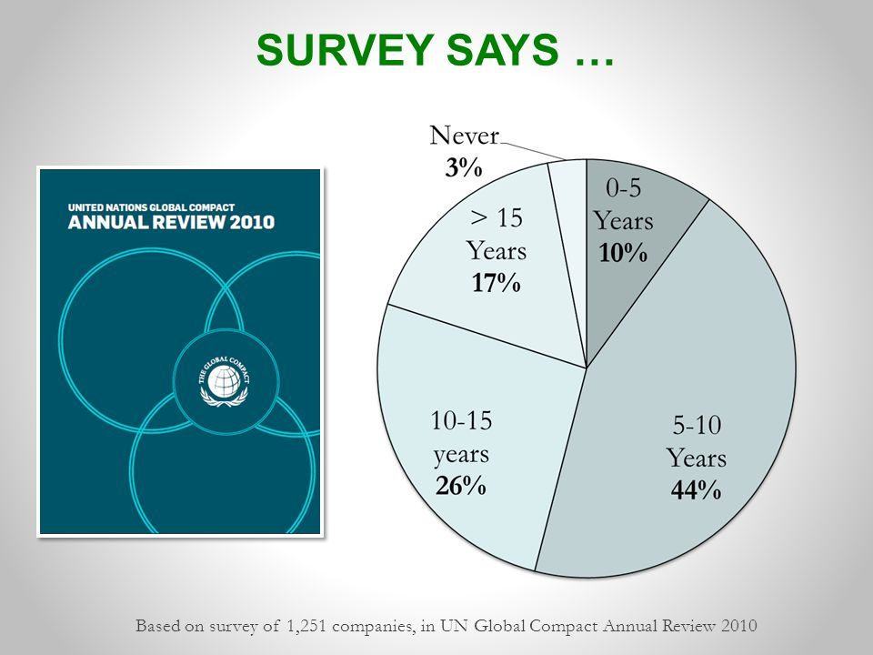 Based on survey of 1,251 companies, in UN Global Compact Annual Review 2010 SURVEY SAYS …