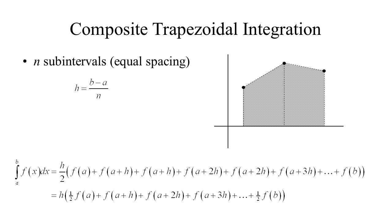 Composite Trapezoidal Integration n subintervals (equal spacing)