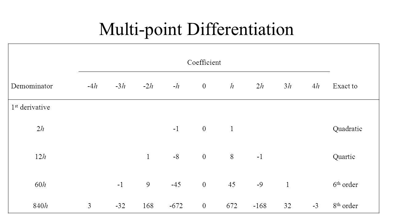 Multi-point Differentiation Coefficient Demominator-4h-3h-2h-h-h0h2h2h3h3h4h4hExact to 1 st derivative 2h2h01Quadratic 12h1-808Quartic 60h9-45045-916 th order 840h3-32168-6720672-16832-38 th order