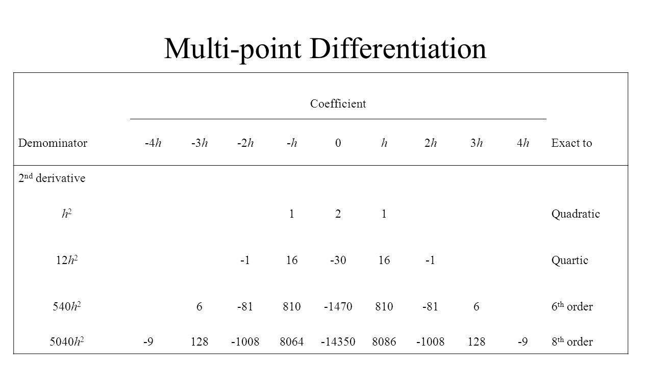 Multi-point Differentiation Coefficient Demominator-4h-3h-2h-h-h0h2h2h3h3h4h4hExact to 2 nd derivative h2h2 121Quadratic 12h 2 16-3016Quartic 540h 2 6-81810-1470810-8166 th order 5040h 2 -9128-10088064-143508086-1008128-98 th order