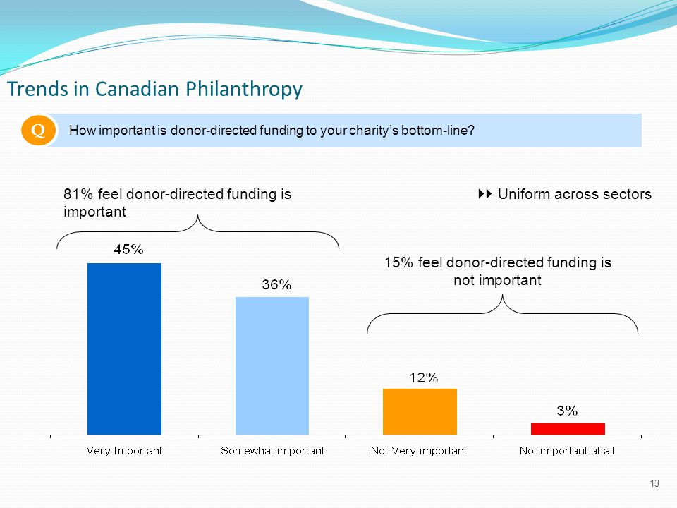 13 Trends in Canadian Philanthropy Q How important is donor-directed funding to your charity's bottom-line.
