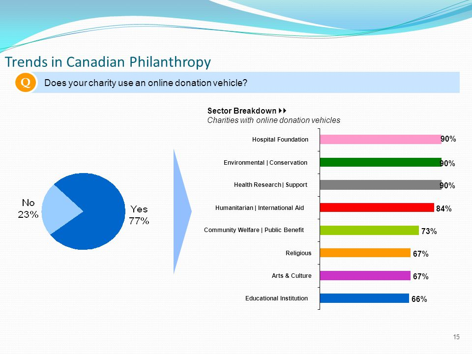 15 Trends in Canadian Philanthropy Q Does your charity use an online donation vehicle.