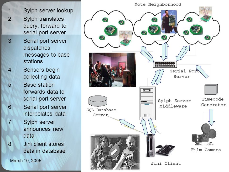March 10, 2005Herman Li7 1.Sylph server lookup 2.Sylph translates query, forward to serial port server 3.Serial port server dispatches messages to base stations 4.Sensors begin collecting data 5.Base station forwards data to serial port server 6.Serial port server interpolates data 7.Sylph server announces new data 8.Jini client stores data in database