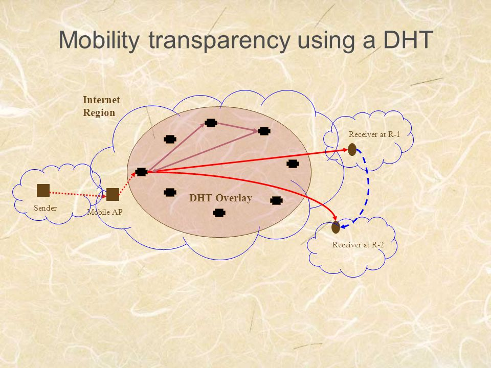 Mobility transparency using a DHT Sender Internet Region DHT Overlay Receiver at R-1 Receiver at R-2 Mobile AP