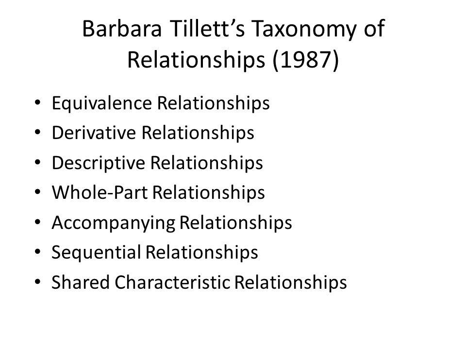 Barbara Tillett's Taxonomy of Relationships (1987) Equivalence Relationships Derivative Relationships Descriptive Relationships Whole-Part Relationshi