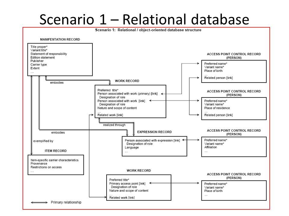 Scenario 1 – Relational database